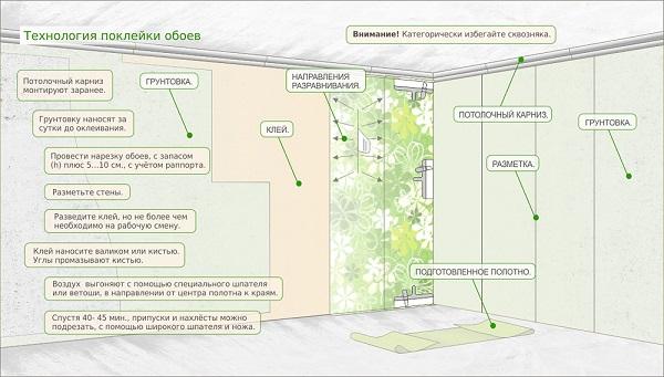 Этапы ремонта квартиры